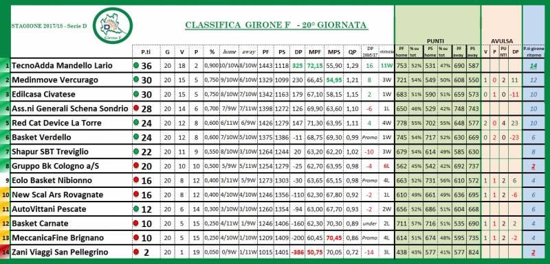 Girone F Commenti Alla 20 Giornata Serie D Maschile Lombardia 2020 2021 Playbasket It